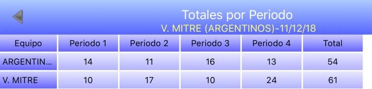 Esperanzas 3518 - Argentinos Jrs +35 vs Villa Mitre +35 - Estadisticas