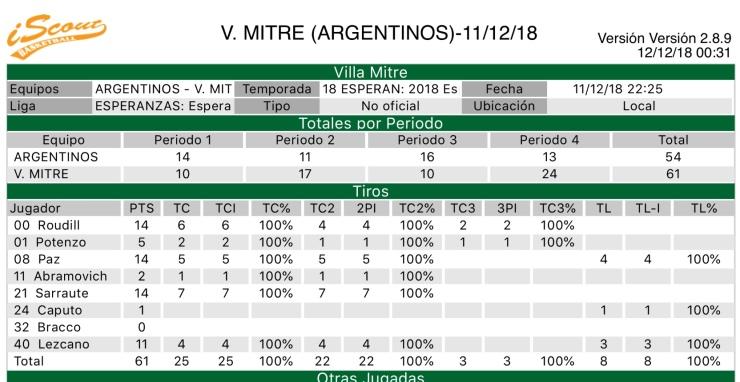 Esperanzas 3518 - Villa Mitre +35 - Goleadores vs Argentinos
