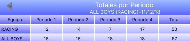 Esperanzas 3518 - Racing +35 vs All Boys +35 - Estadisticas