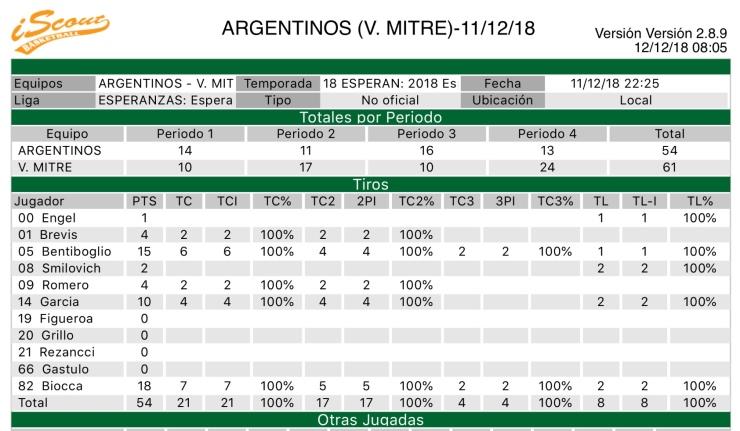 Esperanzas 3518 - Argentinos Jrs +35 - Goleadores vs Mitre