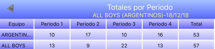 Argentinos Jrs +35 vs All Boys +35 - Estadisticas