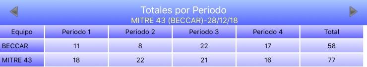 Esperanzas 4318 - Beccar +43 vs Villa Mitre +43 - Estadisticas