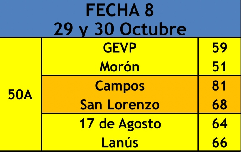 2018 50 Campeonato Fecha 8